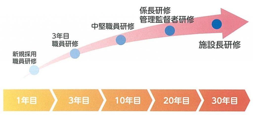 宮崎県社会福祉事業団の研修体制